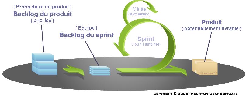 graphique représentant la méthode scrum